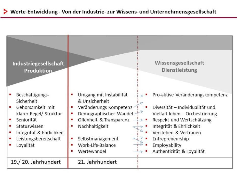 Abbildung 3.4._Werte-Entwicklung von der Industrie- zur Wissensgesellschaft